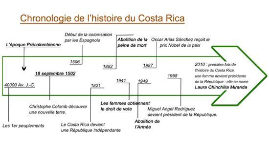 Chronologie - Histoire : l'après Christophe Colomb au Costa Rica