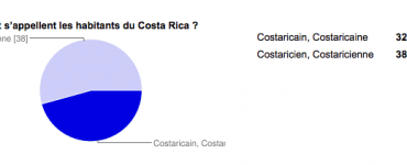 Réponses du Sondage : Costaricain ou Costaricien ?