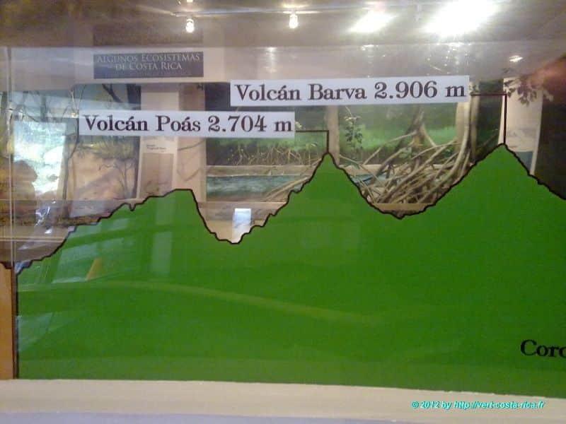 Image du Musée et exposition du Volcan Poas au Costa Rica