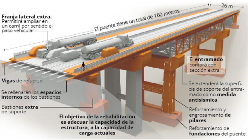 Le futur Pont Platina
