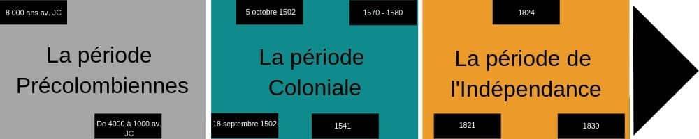 Frise historique de Vert Costa Rica