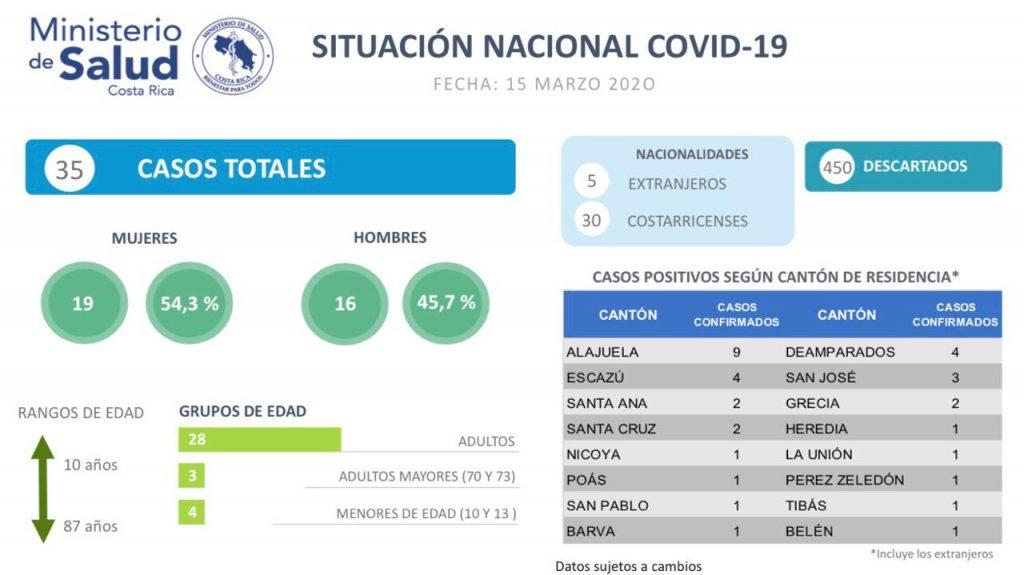 Coronavirus - Costa Rica Information