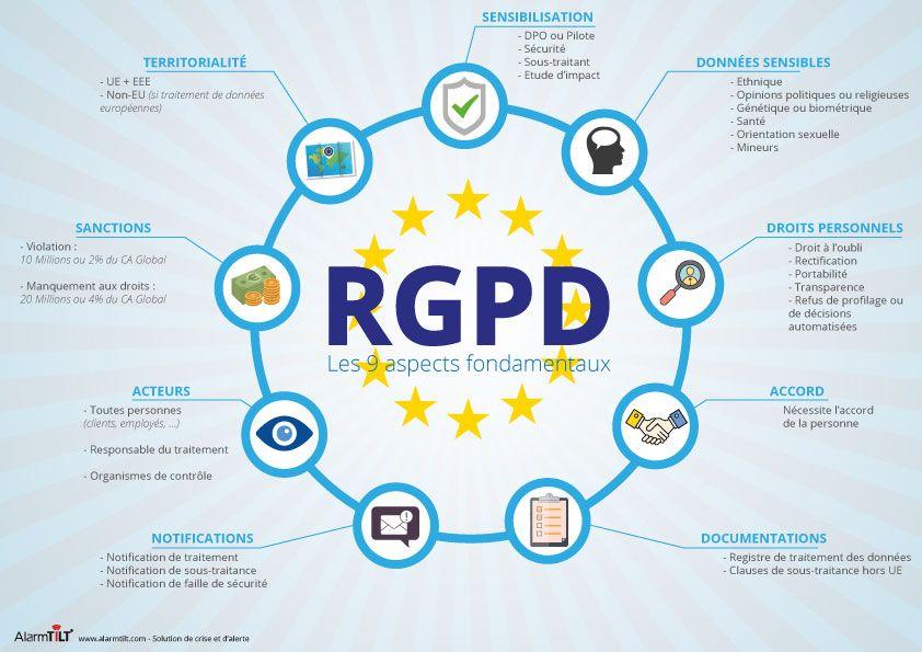 RGPD : le règlement général sur la protection des données