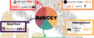 Budget voyage pour le Costa Rica - nos recommandations